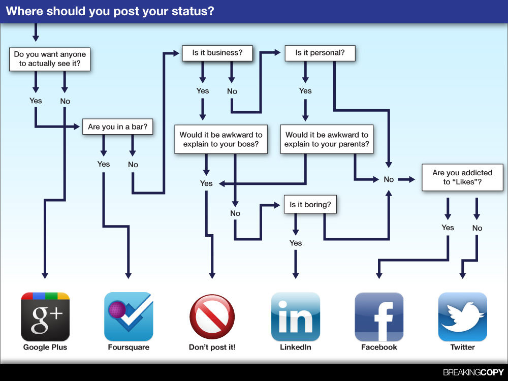 Making public comment on social media A guide for